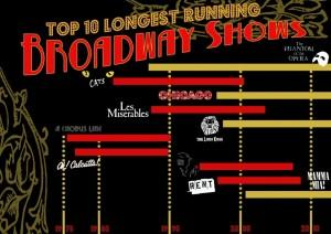 top-10-longest-running-broadway-shows-1024x724-300x212